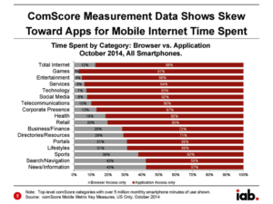 web, mobile, app,