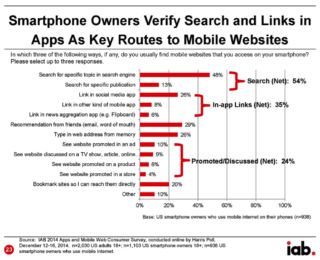 Quanto contano le App e il mobile web?